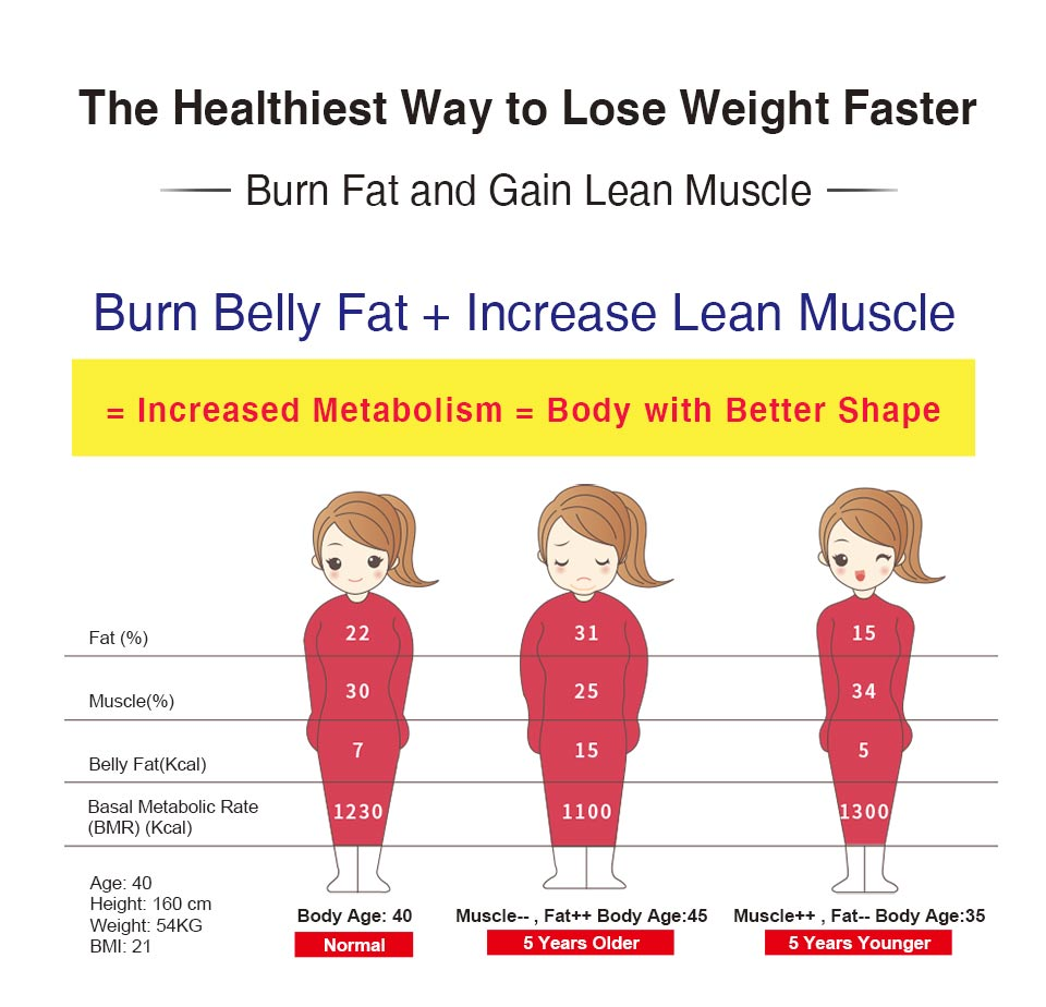 有效減脂肪曾肌肉,打造易瘦體質