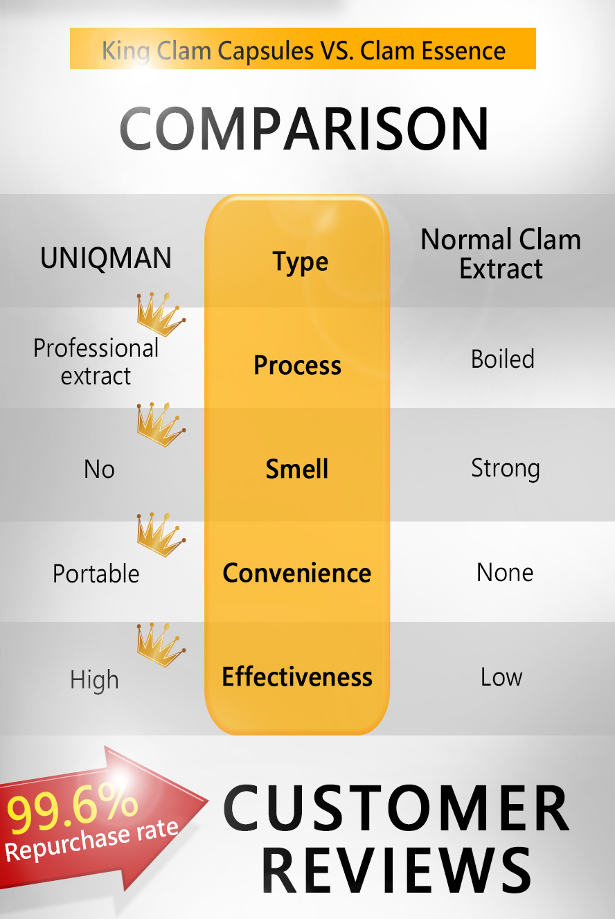 UNIQMAN King Clam maintain normal energy metabolism and keep vitality and strength.