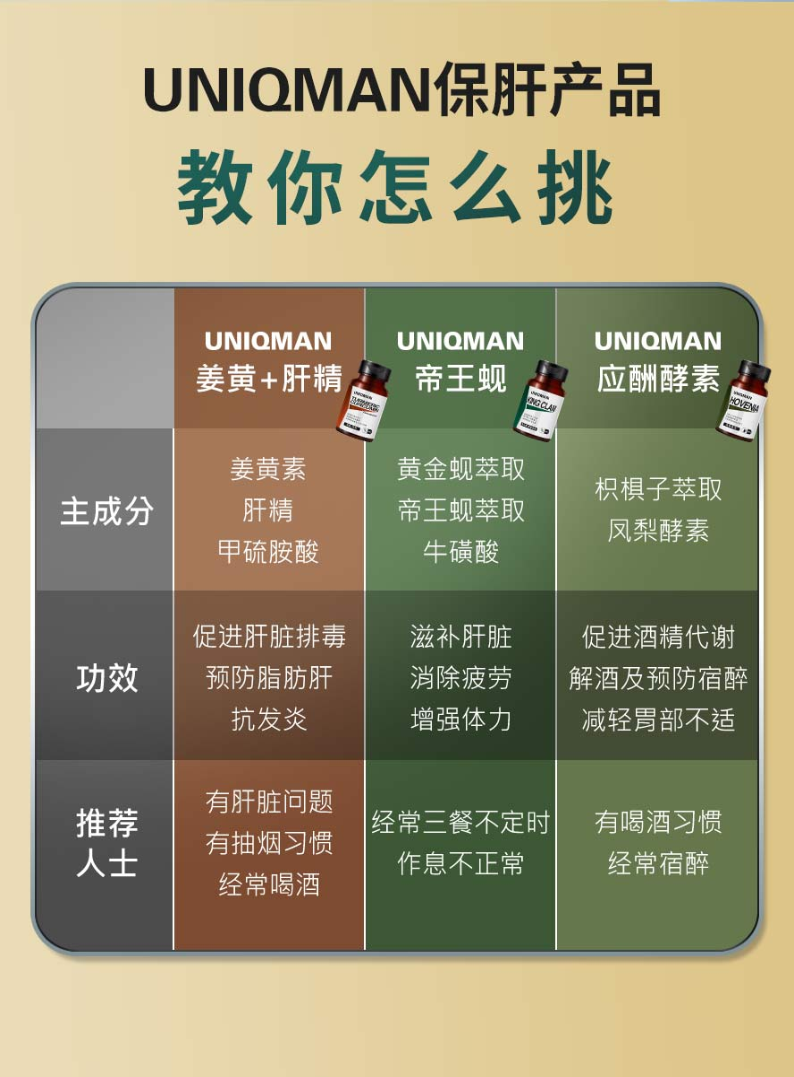 UNIQMAN帝王蚬是胶囊剂型,吃起来没有腥味而且完整保留蚬精华营养