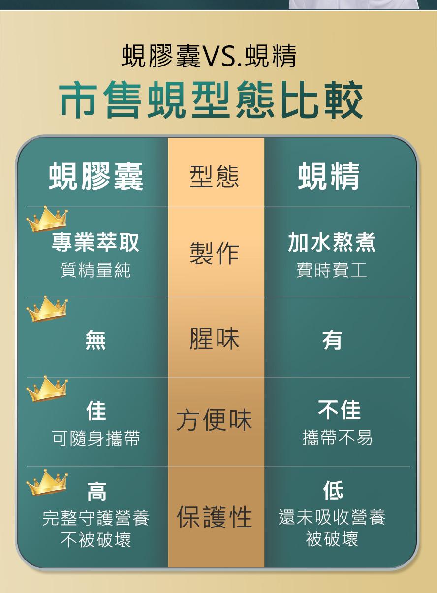 UNIQMAN帝王蜆是膠囊劑型,吃起來沒有腥味而且完整保留蜆精華營養