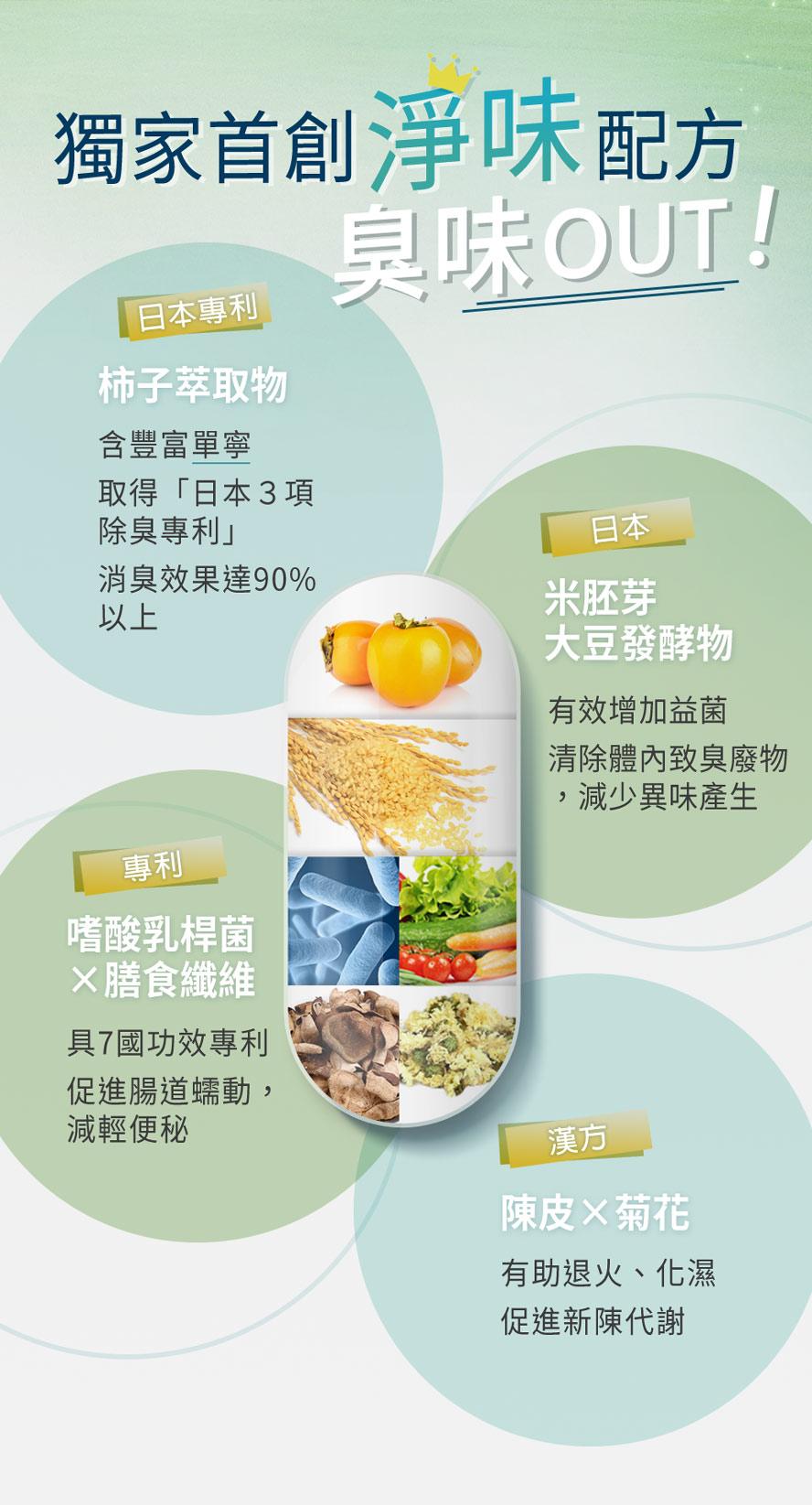日本專利柿子萃取與大荳發酵物,並添加陳皮、菊花等漢方配方,有效改善體味