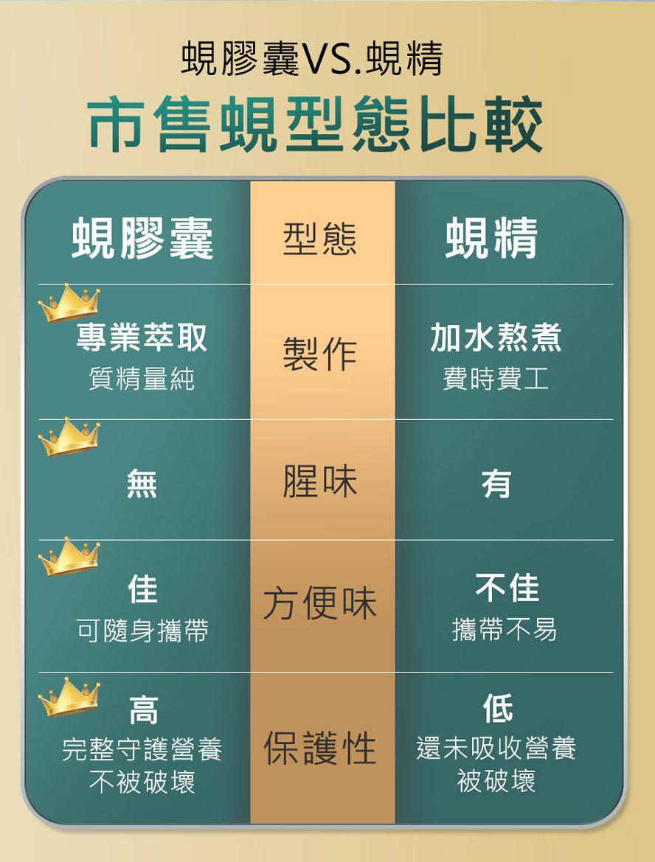 帝王蜆膠囊比市售的蜆精更有效,沒有腥味且營養價值更高