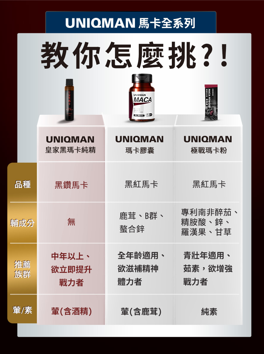 UNIQMAN擁有許多劑型瑪卡,瑪卡首選UNIQMAN