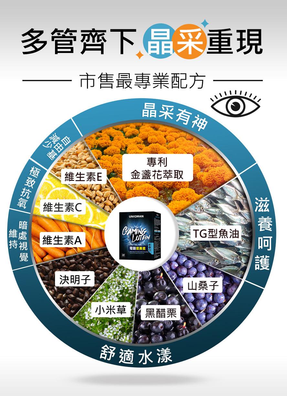 電競葉黃素是重度使用3C族保護眼睛的首選,讓視力更佳,看得更清晰