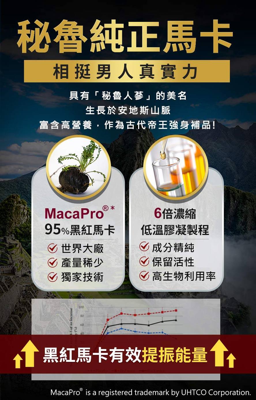 UNIQMAN採用95%吸收率的頂級黑紅馬卡,6倍濃縮萃取更有效幫助增進體力