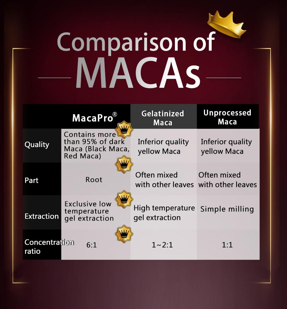 UNIQMAN採用專利Macapro黑紅馬卡,比市售所有瑪卡都更強